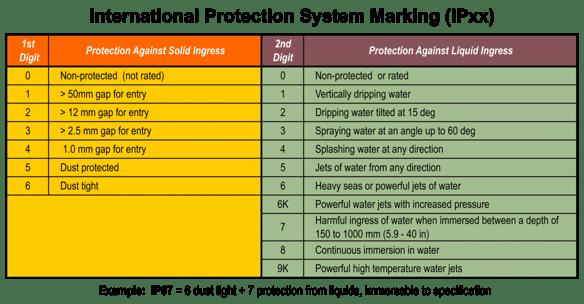 IPxx Ingress Contamination Table