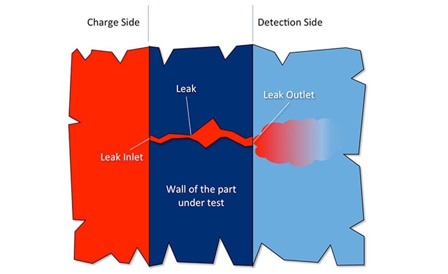 Trace Gas-Based Leak Testing
